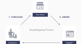 Find Best Dropshipping Companies For Ebay Amazon Shopify Wholesale Drop Shipping Suppliers Dropshippers Wholesalers Usa Uk Eu Canada And Australia