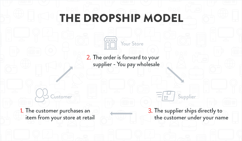 Dropshipping – How to Start Selling on Amazon With Little
